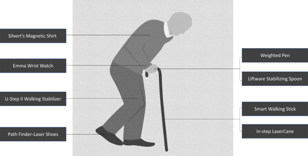 products for Parkinson's patients